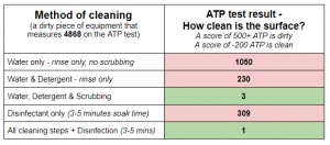 Detergent test results table
